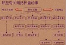 潍坊优化之那有些有关网站权重的事