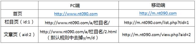 Dedecms网站 Dedecms网站移动化 网站移动化 网站优化