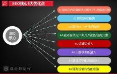 2016SEO站内优化八大要素(进阶版)