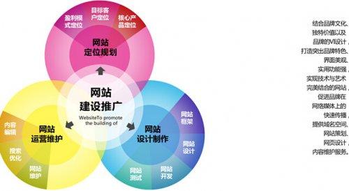 潍坊网站建设做个网站要花多少钱?