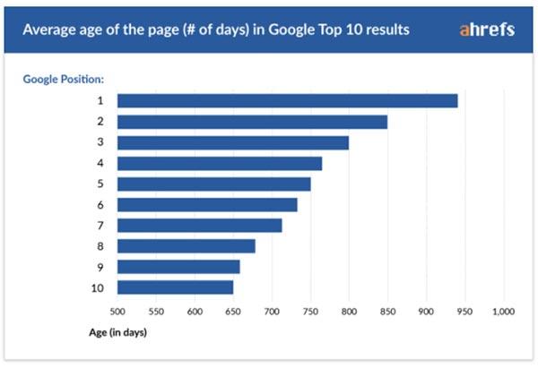 排名好的页面有多老?