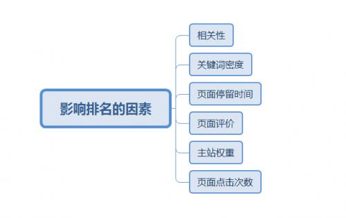 seo快速排名是真的吗?企业站可以做快排吗?